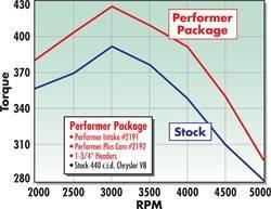 Edelbrock - Performer 440 Intake Manifold for Chrysler, RB Series 413-440 Engines - 2191 - Image 3