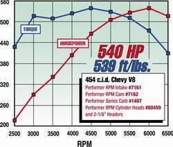 Edelbrock - Performer RPM Big Block Chevy 2-O Intake Manifold - 7161 - Image 3