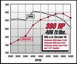 Edelbrock - Performer RPM Big Block Chrysler B Intake Manifold - 7186 - Image 4