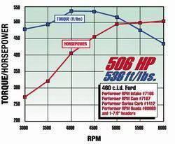 Edelbrock - Performer RPM Big Block Ford 460 Intake Manifold - 7166 - Image 3
