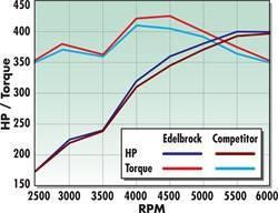 Edelbrock - Performer RPM Small Block Chevy Intake Manifold - 7101 - Image 7